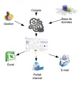 Analyse, reporting et pilotage par Le Conseil Informatique