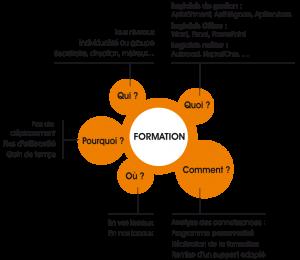 Formation en informatique du Conseil Informatique