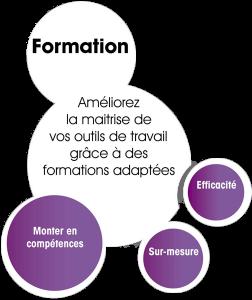 Formation en informatique - Le Conseil Informatique